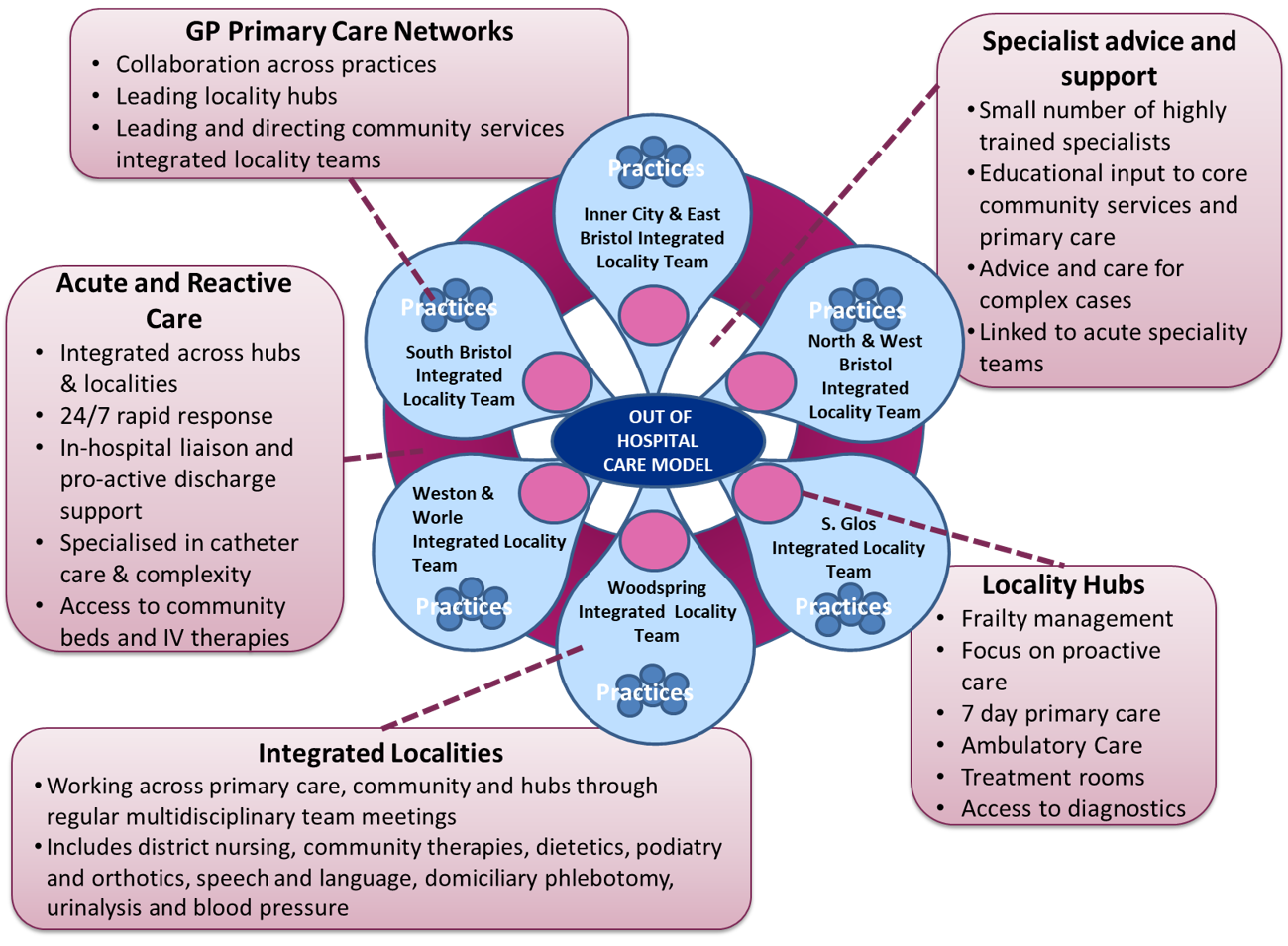 Community Services Model - updated Sep 2019